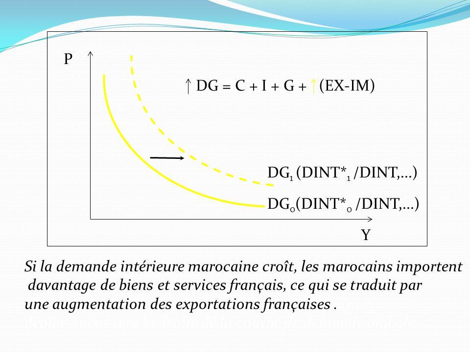 Si la demande intérieure marocaine croît, les marocains importent davantage de biens et services français, ce qui se traduit par une augmentation des