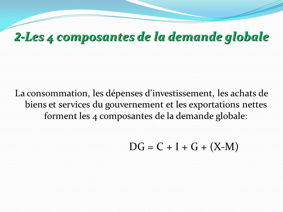 2-Les 4 composantes de la demande globale La consommation, les dépenses dinvestissement, les achats de biens et services du gouvernement et les export