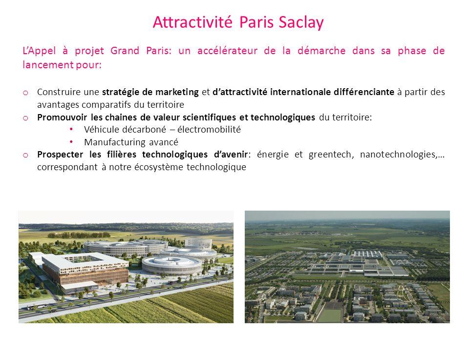 Attractivité Paris Saclay LAppel à projet Grand Paris: un accélérateur de la démarche dans sa phase de lancement pour: o Construire une stratégie de m