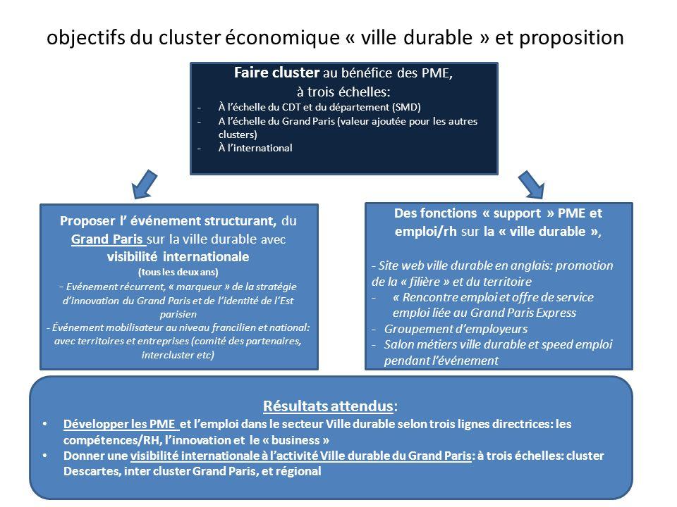 objectifs du cluster économique « ville durable » et proposition Résultats attendus: Développer les PME et lemploi dans le secteur Ville durable selon trois lignes directrices: les compétences/RH, linnovation et le « business » Donner une visibilité internationale à lactivité Ville durable du Grand Paris: à trois échelles: cluster Descartes, inter cluster Grand Paris, et régional Faire cluster au bénéfice des PME, à trois échelles: -À léchelle du CDT et du département (SMD) -A léchelle du Grand Paris (valeur ajoutée pour les autres clusters) -À linternational Proposer l événement structurant, du Grand Paris sur la ville durable avec visibilité internationale (tous les deux ans) - Evénement récurrent, « marqueur » de la stratégie dinnovation du Grand Paris et de lidentité de lEst parisien - Événement mobilisateur au niveau francilien et national: avec territoires et entreprises (comité des partenaires, intercluster etc) Des fonctions « support » PME et emploi/rh sur la « ville durable », - Site web ville durable en anglais: promotion de la « filière » et du territoire -« Rencontre emploi et offre de service emploi liée au Grand Paris Express -Groupement demployeurs -Salon métiers ville durable et speed emploi pendant lévénement