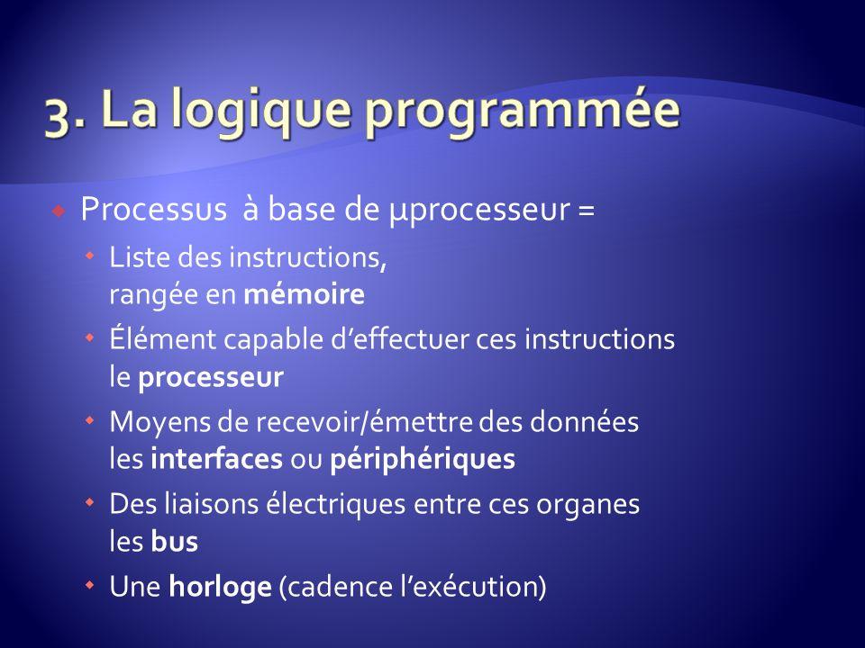 Processus à base de µprocesseur = Liste des instructions, rangée en mémoire Élément capable deffectuer ces instructions le processeur Moyens de recevo