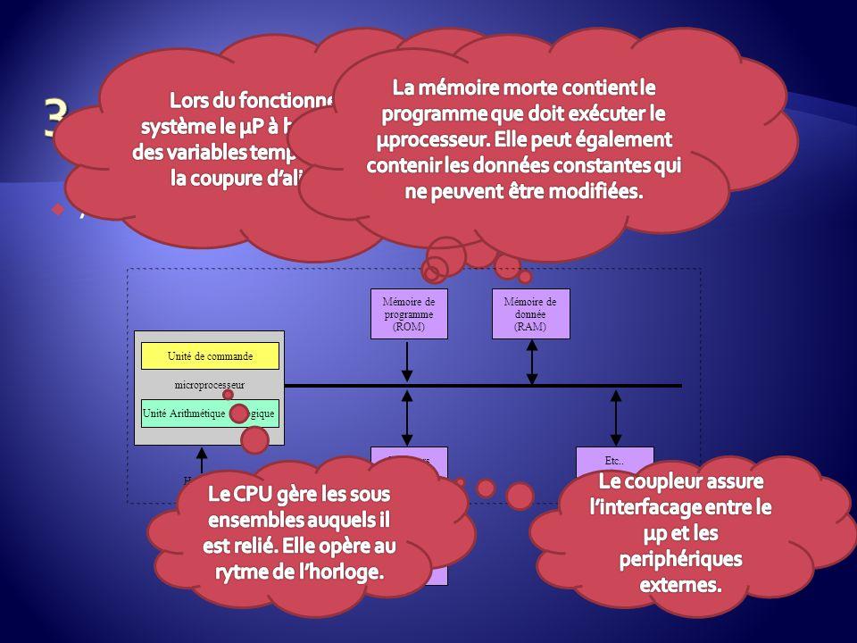 Architecture de base Unité de commande Unité Arithmétique et Logique microprocesseur Mémoire de programme (ROM) Mémoire de donnée (RAM) Coupleurs dE/S