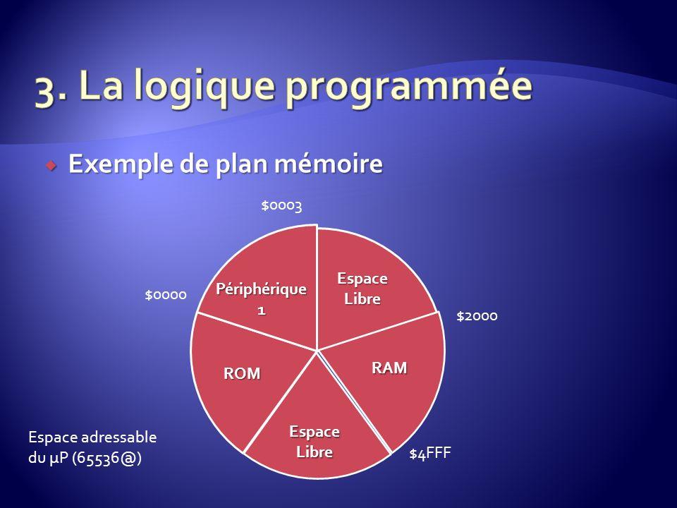 Exemple de plan mémoire Exemple de plan mémoire ROM Espace Libre RAM Périphérique 1 $0000 $0003 $2000 $4FFF Espace adressable du µP (65536@)