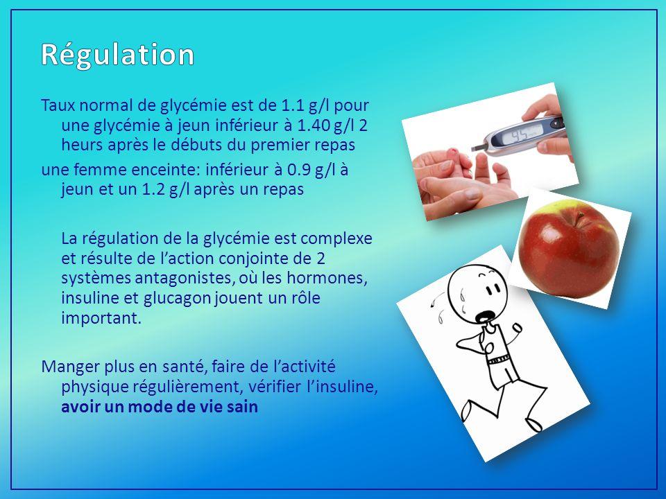 Taux normal de glycémie est de 1.1 g/l pour une glycémie à jeun inférieur à 1.40 g/l 2 heurs après le débuts du premier repas une femme enceinte: inférieur à 0.9 g/l à jeun et un 1.2 g/l après un repas La régulation de la glycémie est complexe et résulte de laction conjointe de 2 systèmes antagonistes, où les hormones, insuline et glucagon jouent un rôle important.