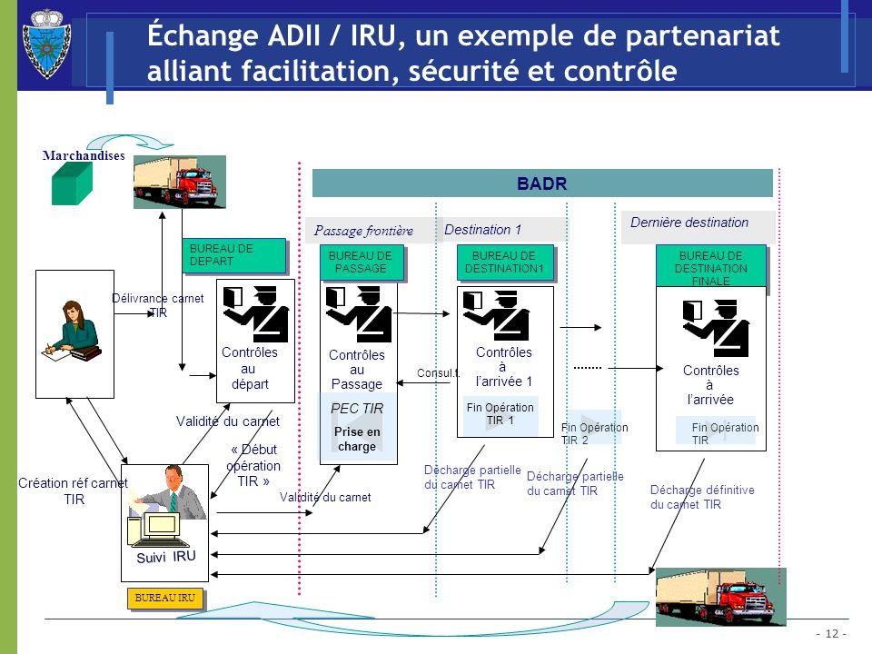 - 12 - Échange ADII / IRU, un exemple de partenariat alliant facilitation, sécurité et contrôle Contrôles à larrivée 1 BUREAU DE DEPART BUREAU DE DEST