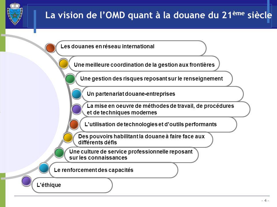 - 5 - - Une ambition La douane: des Femmes et des Hommes portés par des exigences de qualité - Une stratégie orientée client opérateurs économiques, partenaires institutionnels et particuliers - 10 engagements -20 objectifs - 44 projets La vision de lOMD au coeur de la stratégie 2015 de la douane marocaine