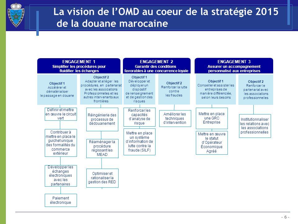 - 6 - La vision de lOMD au coeur de la stratégie 2015 de la douane marocaine Renforcer les capacités danalyse de risque Mettre en place un système din