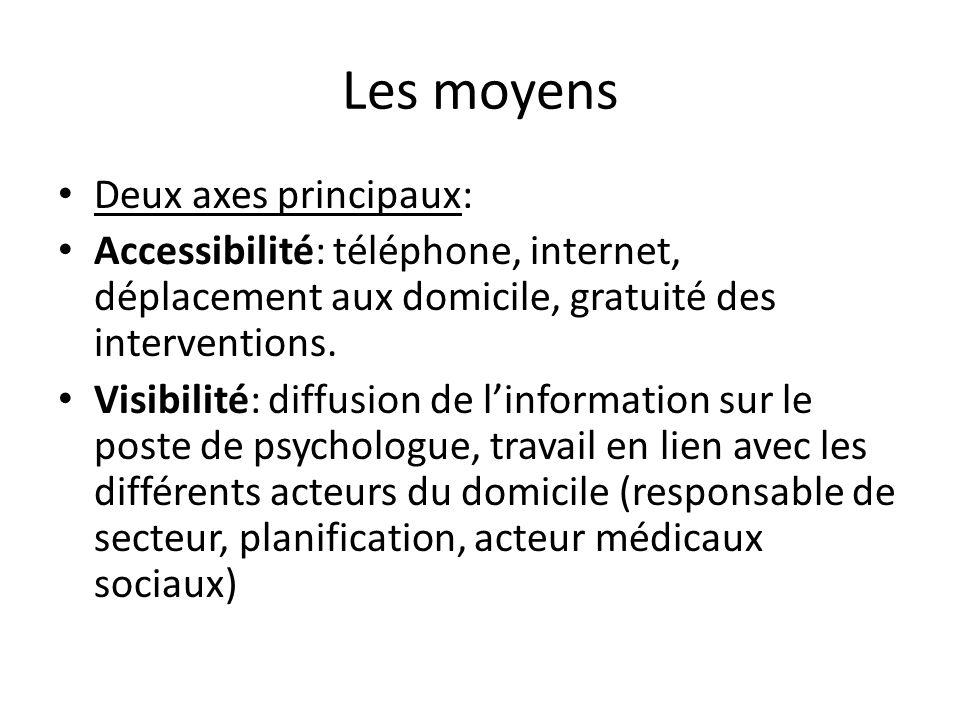 Les moyens Deux axes principaux: Accessibilité: téléphone, internet, déplacement aux domicile, gratuité des interventions. Visibilité: diffusion de li