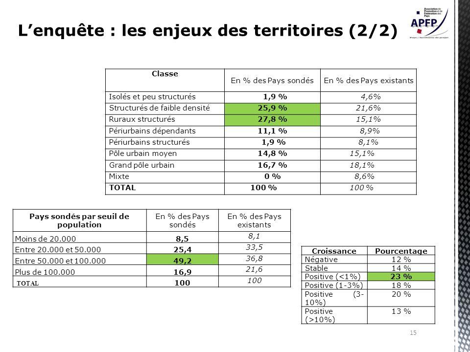 Pays sondés par seuil de population En % des Pays sondés En % des Pays existants Moins de 20.0008,5 8,1 Entre 20.000 et 50.00025,4 33,5 Entre 50.000 et 100.00049,2 36,8 Plus de 100.00016,9 21,6 TOTAL 100 Classe En % des Pays sondésEn % des Pays existants Isolés et peu structurés 1,9 % 4,6% Structurés de faible densité25,9 %21,6% Ruraux structurés27,8 %15,1% Périurbains dépendants11,1 % 8,9% Périurbains structurés 1,9 %8,1% Pôle urbain moyen14,8 % 15,1% Grand pôle urbain16,7 % 18,1% Mixte0 % 8,6% TOTAL 100 % CroissancePourcentage Négative12 % Stable14 % Positive (<1%)23 % Positive (1-3%)18 % Positive (3- 10%) 20 % Positive (>10%) 13 % 15