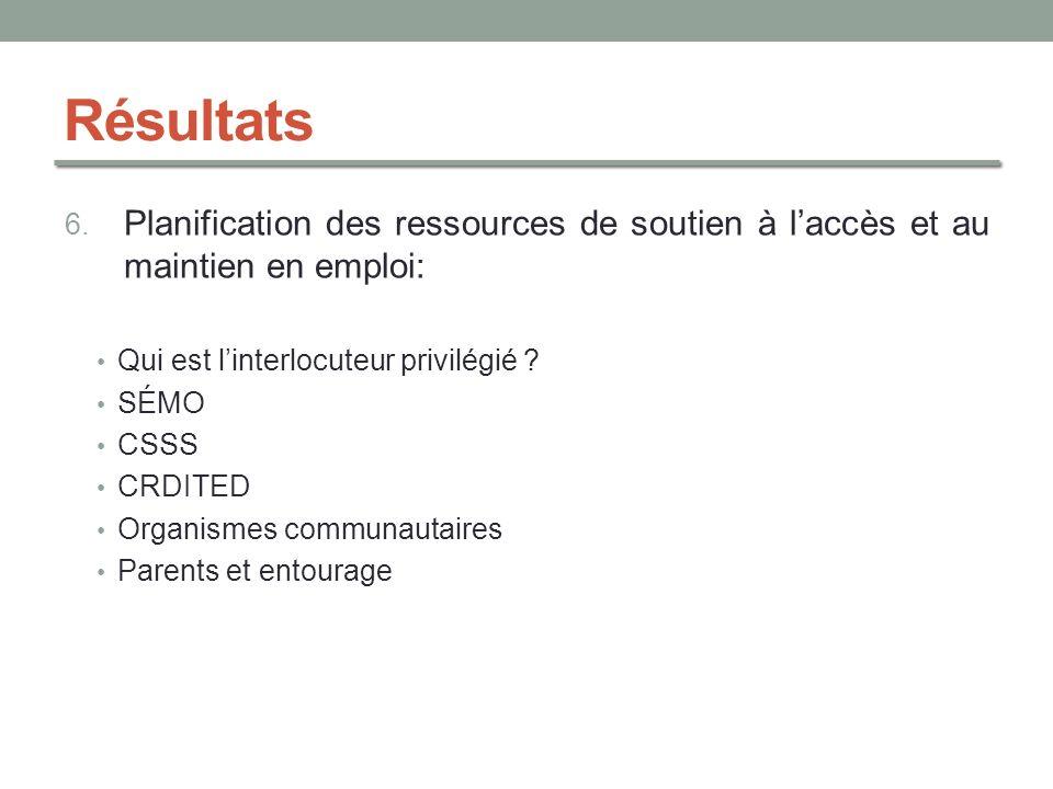 Résultats 6. Planification des ressources de soutien à laccès et au maintien en emploi: Qui est linterlocuteur privilégié ? SÉMO CSSS CRDITED Organism