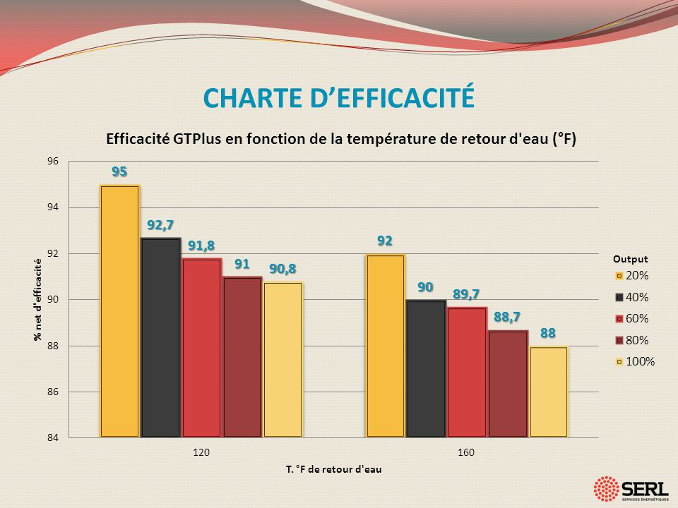 CHARTE DEFFICACITÉ Output
