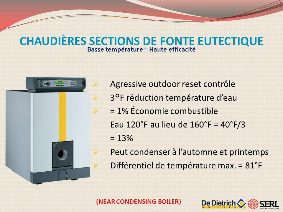 CHAUDIÈRES SECTIONS DE FONTE EUTECTIQUE Agressive outdoor reset contrôle 3°F réduction température deau = 1% Économie combustible Eau 120°F au lieu de