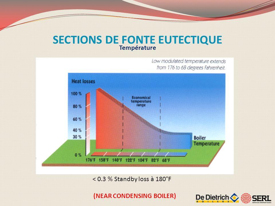 Température < 0.3 % Standby loss à 180°F SECTIONS DE FONTE EUTECTIQUE (NEAR CONDENSING BOILER)