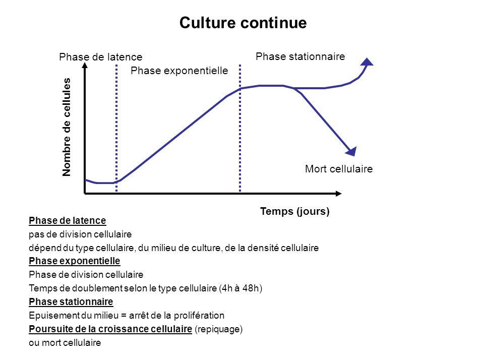 Culture continue Mort cellulaire Nombre de cellules Temps (jours) Phase de latence Phase exponentielle Phase stationnaire Phase de latence pas de divi