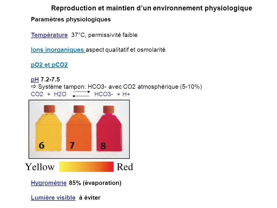 Reproduction et maintien dun environnement physiologique Paramètres physiologiques Température 37°C, permissivité faible Ions inorganiques aspect qualitatif et osmolarité pO2 et pCO2 pH 7.2-7.5 Système tampon: HCO3- avec CO2 atmosphérique (5-10%) CO2 + H2O HCO3- + H+ Indicateur coloré: Rouge de Phénol Hygrométrie 85% (évaporation) Lumière visible à éviter