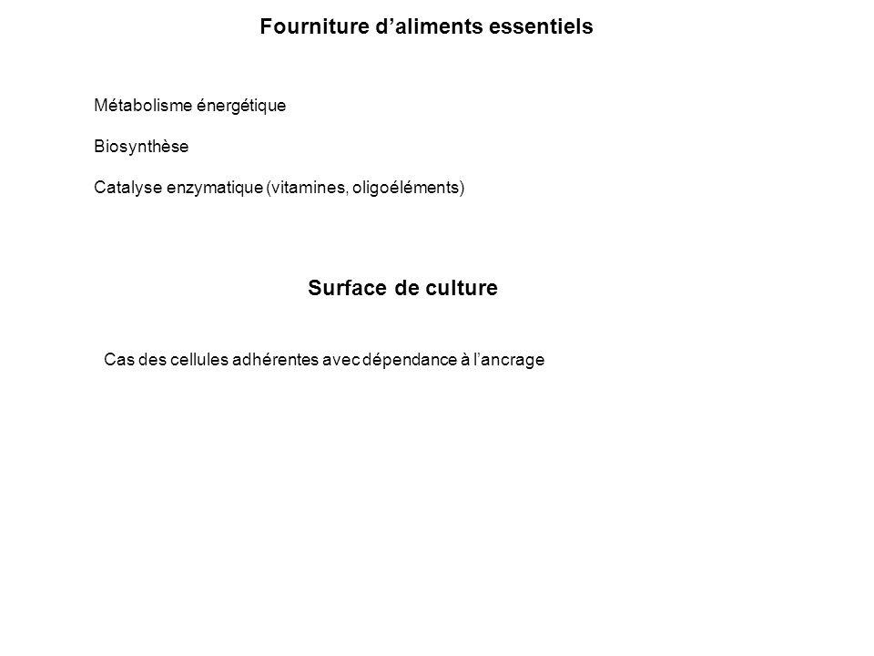 Fourniture daliments essentiels Métabolisme énergétique Biosynthèse Catalyse enzymatique (vitamines, oligoéléments) Surface de culture Cas des cellule