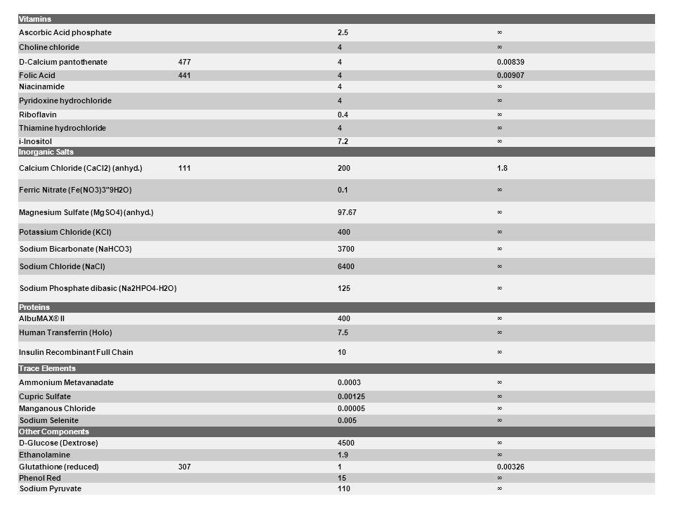 Vitamins Ascorbic Acid phosphate2.5 Choline chloride4 D-Calcium pantothenate47740.00839 Folic Acid44140.00907 Niacinamide4 Pyridoxine hydrochloride4 R