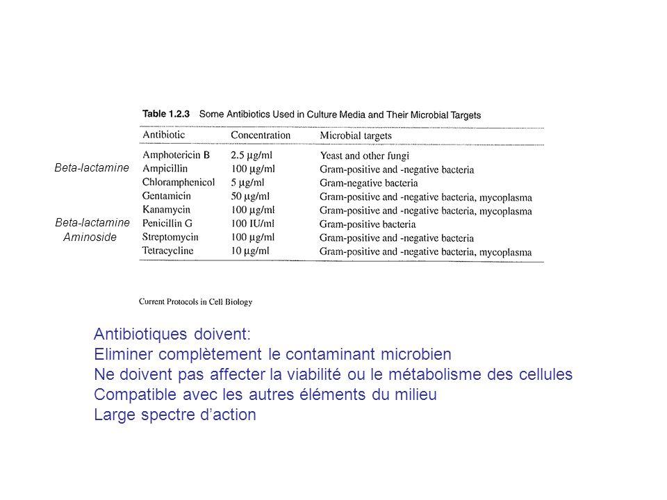 Antibiotiques doivent: Eliminer complètement le contaminant microbien Ne doivent pas affecter la viabilité ou le métabolisme des cellules Compatible avec les autres éléments du milieu Large spectre daction Beta-lactamine Aminoside