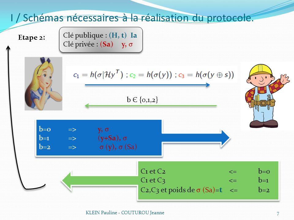 I / Schémas nécessaires à la réalisation du protocole. KLEIN Pauline - COUTUROU Jeanne7 Etape 2: Clé publique : (H, t) Ia Clé privée : (Sa) y, σ Clé p