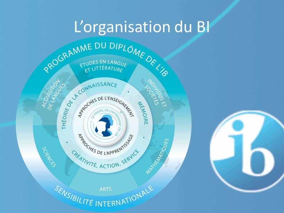 Lorganisation du BI