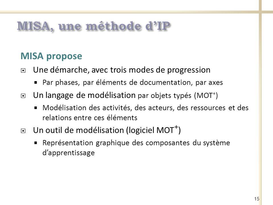 MISA propose Une démarche, avec trois modes de progression Par phases, par éléments de documentation, par axes Un langage de modélisation par objets typés (MOT + ) Modélisation des activités, des acteurs, des ressources et des relations entre ces éléments Un outil de modélisation (logiciel MOT + ) Représentation graphique des composantes du système dapprentissage 15