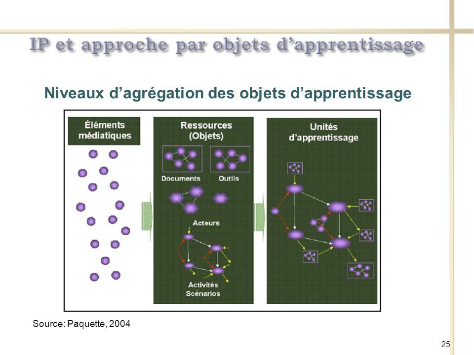 Source: Paquette, 2004 Niveaux dagrégation des objets dapprentissage 25