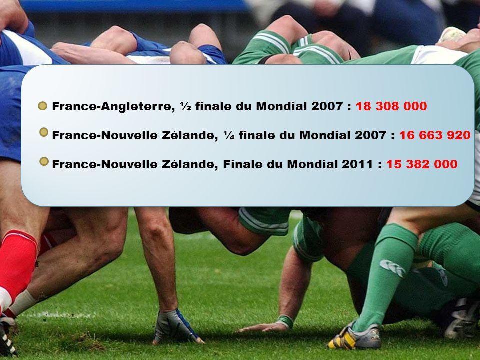 France-Angleterre, ½ finale du Mondial 2007 : 18 308 000 France-Nouvelle Zélande, ¼ finale du Mondial 2007 : 16 663 920 France-Nouvelle Zélande, Finale du Mondial 2011 : 15 382 000