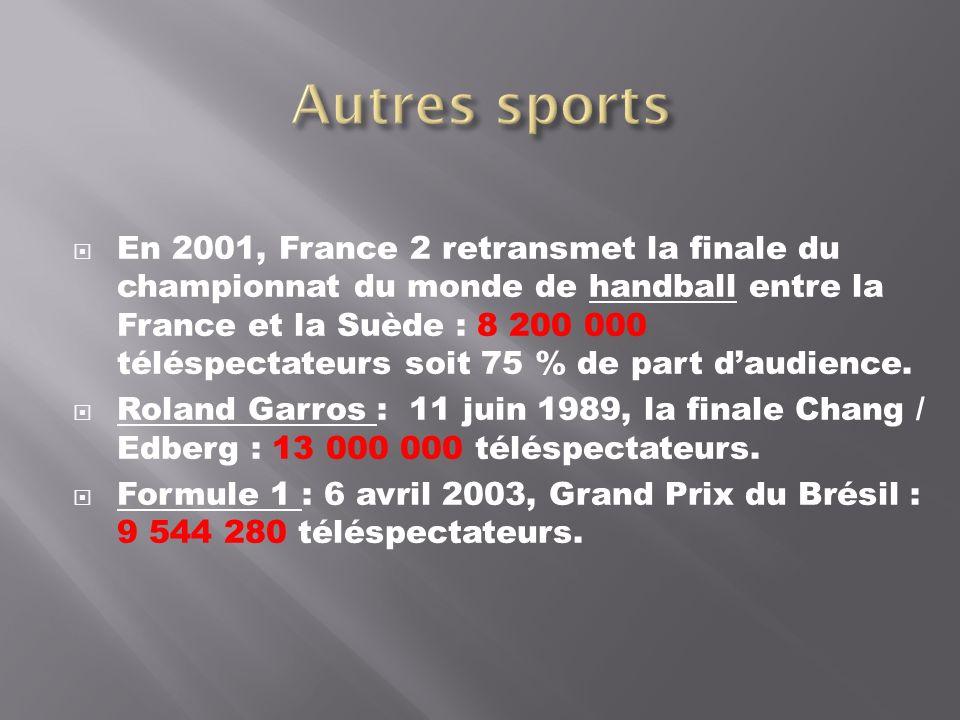 En 2001, France 2 retransmet la finale du championnat du monde de handball entre la France et la Suède : 8 200 000 téléspectateurs soit 75 % de part daudience.
