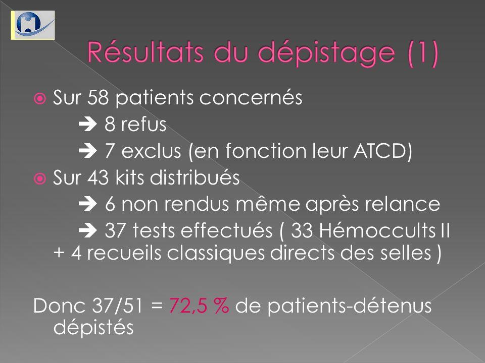 Sur 58 patients concernés 8 refus 7 exclus (en fonction leur ATCD) Sur 43 kits distribués 6 non rendus même après relance 37 tests effectués ( 33 Hémo