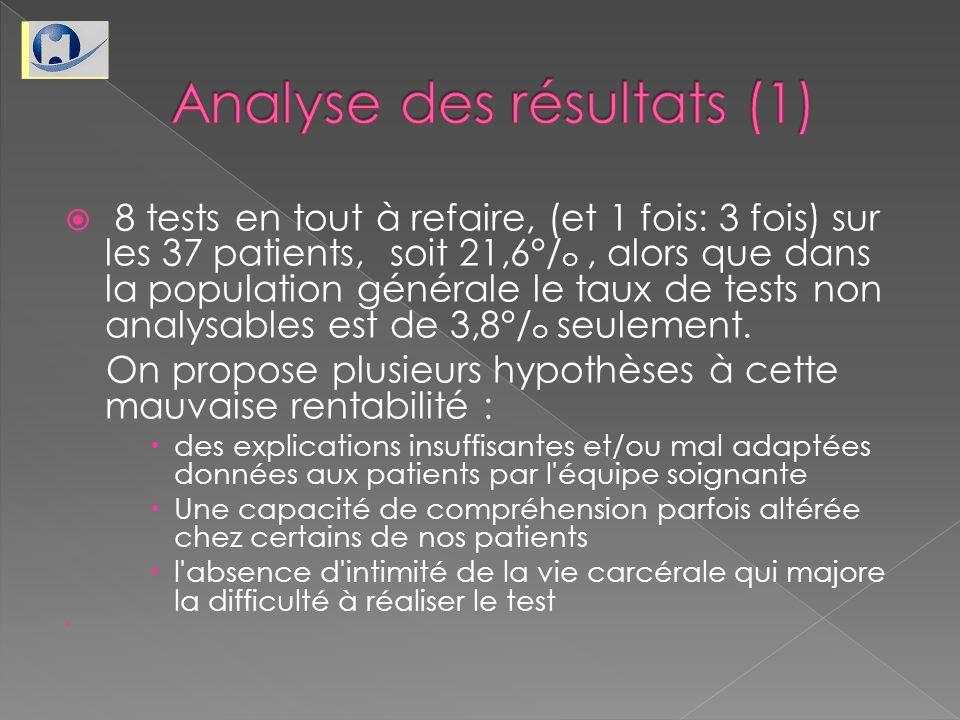 8 tests en tout à refaire, (et 1 fois: 3 fois) sur les 37 patients, soit 21,6°/ o, alors que dans la population générale le taux de tests non analysab