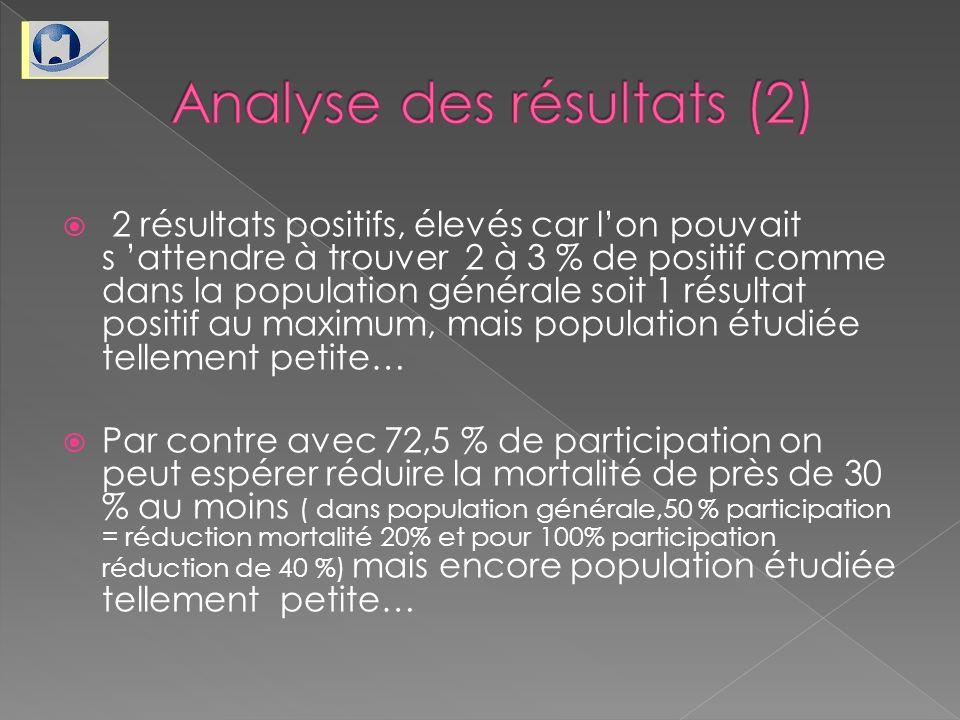 2 résultats positifs, élevés car lon pouvait s attendre à trouver 2 à 3 % de positif comme dans la population générale soit 1 résultat positif au maxi
