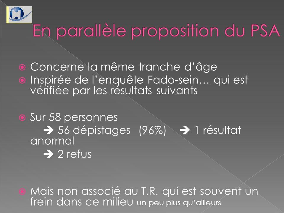 Concerne la même tranche dâge Inspirée de lenquête Fado-sein… qui est vérifiée par les résultats suivants Sur 58 personnes 56 dépistages (96%) 1 résul