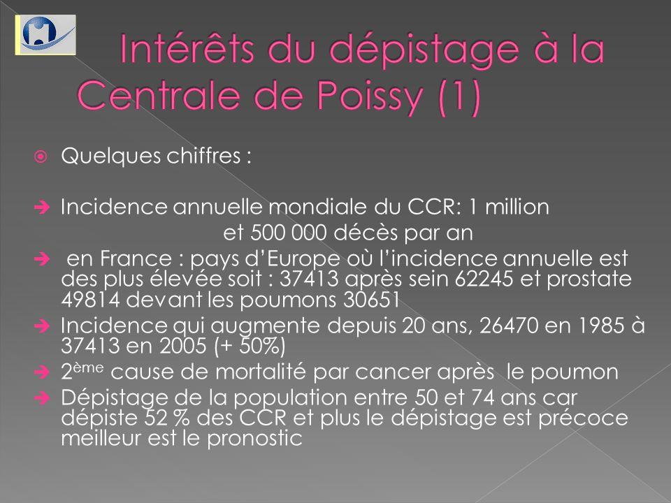Quelques chiffres : Incidence annuelle mondiale du CCR: 1 million et 500 000 décès par an en France : pays dEurope où lincidence annuelle est des plus