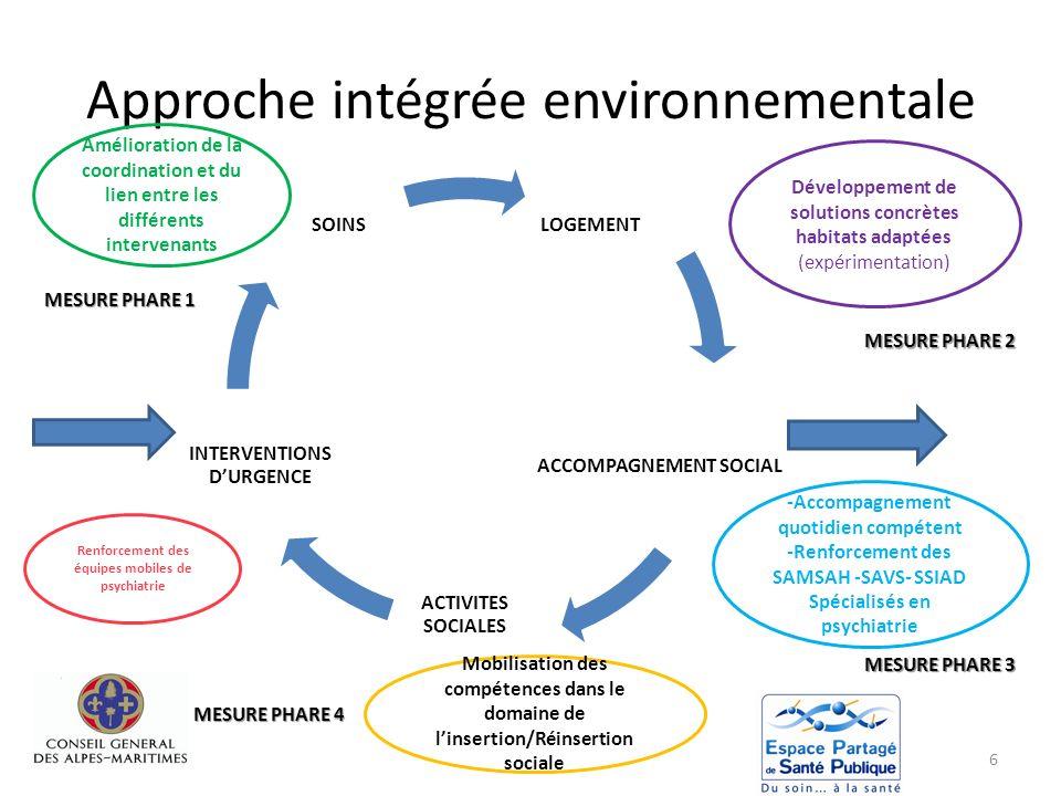 Approche intégrée environnementale 6 LOGEMENT ACCOMPAGNEMENT SOCIAL ACTIVITES SOCIALES INTERVENTIONS DURGENCE SOINS Amélioration de la coordination et