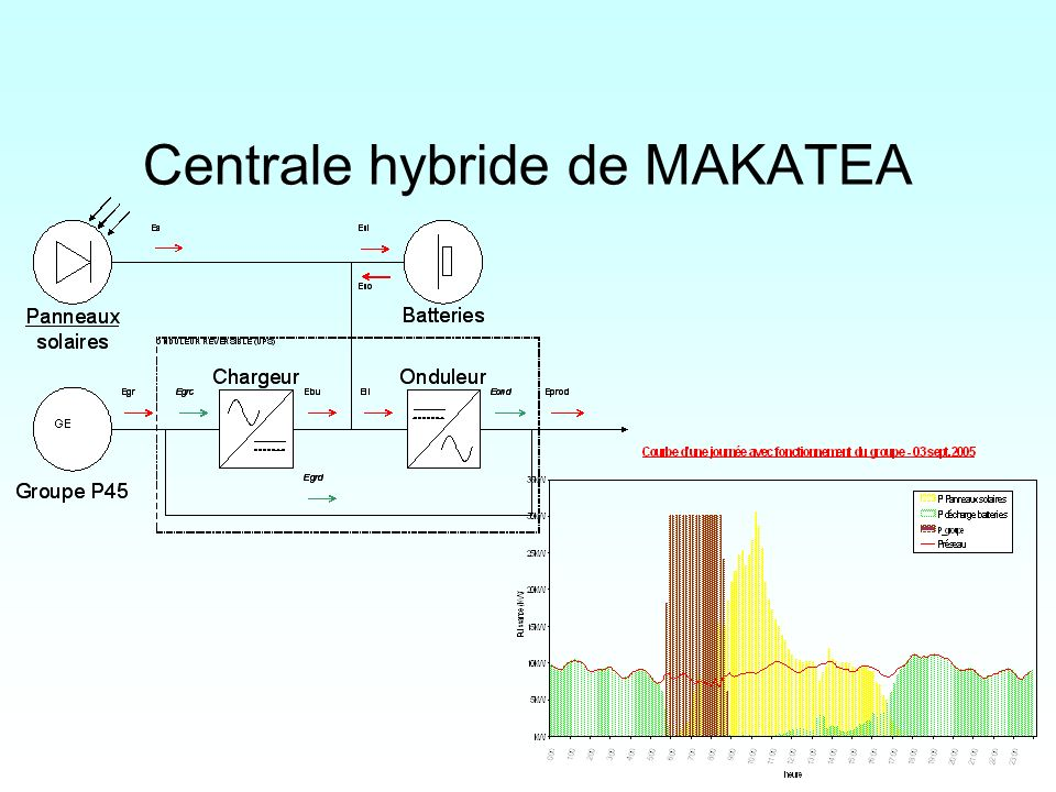 Centrale hybride de MAKATEA