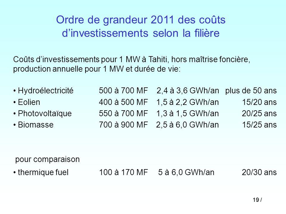 19 / Coûts dinvestissements pour 1 MW à Tahiti, hors maîtrise foncière, production annuelle pour 1 MW et durée de vie: Hydroélectricité500 à 700 MF 2,