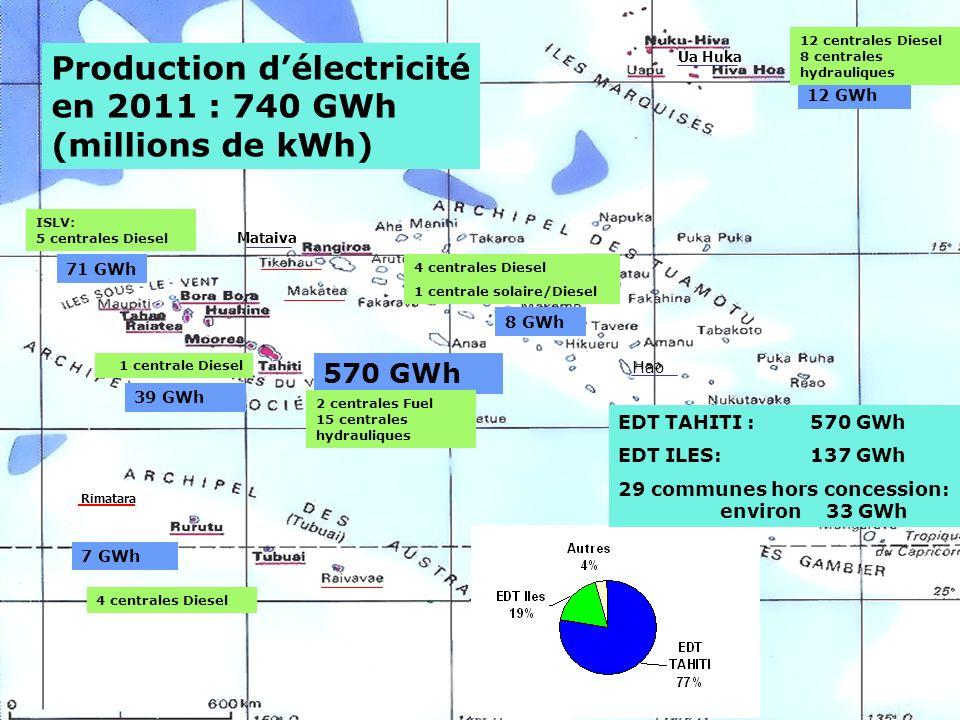 2 / Mataiva Ua Huka Rimatara 570 GWh 39 GWh 71 GWh 8 GWh 12 GWh 7 GWh Production délectricité en 2011 : 740 GWh (millions de kWh) 12 centrales Diesel