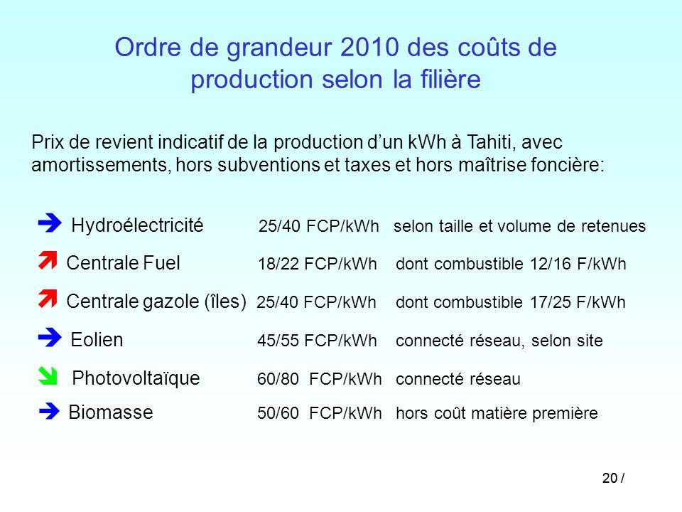 20 / Prix de revient indicatif de la production dun kWh à Tahiti, avec amortissements, hors subventions et taxes et hors maîtrise foncière: Hydroélect