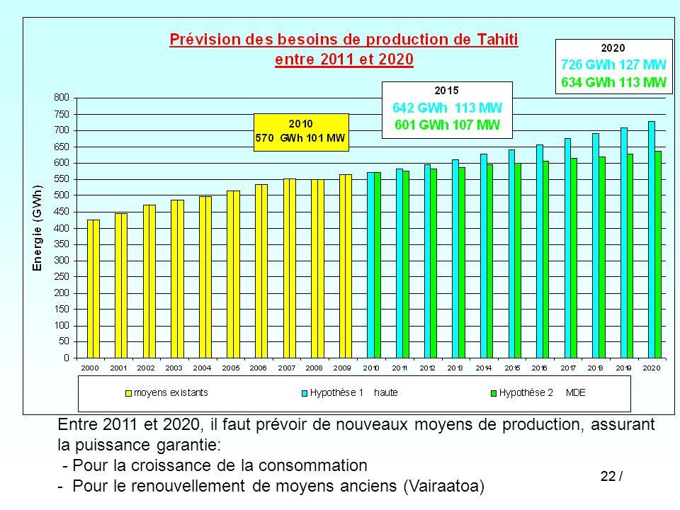 22 / Entre 2011 et 2020, il faut prévoir de nouveaux moyens de production, assurant la puissance garantie: - Pour la croissance de la consommation - P