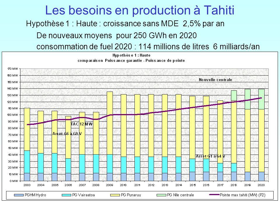23 / Les besoins en production à Tahiti Hypothèse 1 : Haute : croissance sans MDE 2,5% par an De nouveaux moyens pour 250 GWh en 2020 consommation de