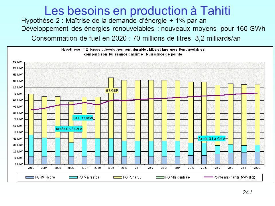 24 / Les besoins en production à Tahiti Hypothèse 2 : Maîtrise de la demande dénergie + 1% par an Développement des énergies renouvelables : nouveaux