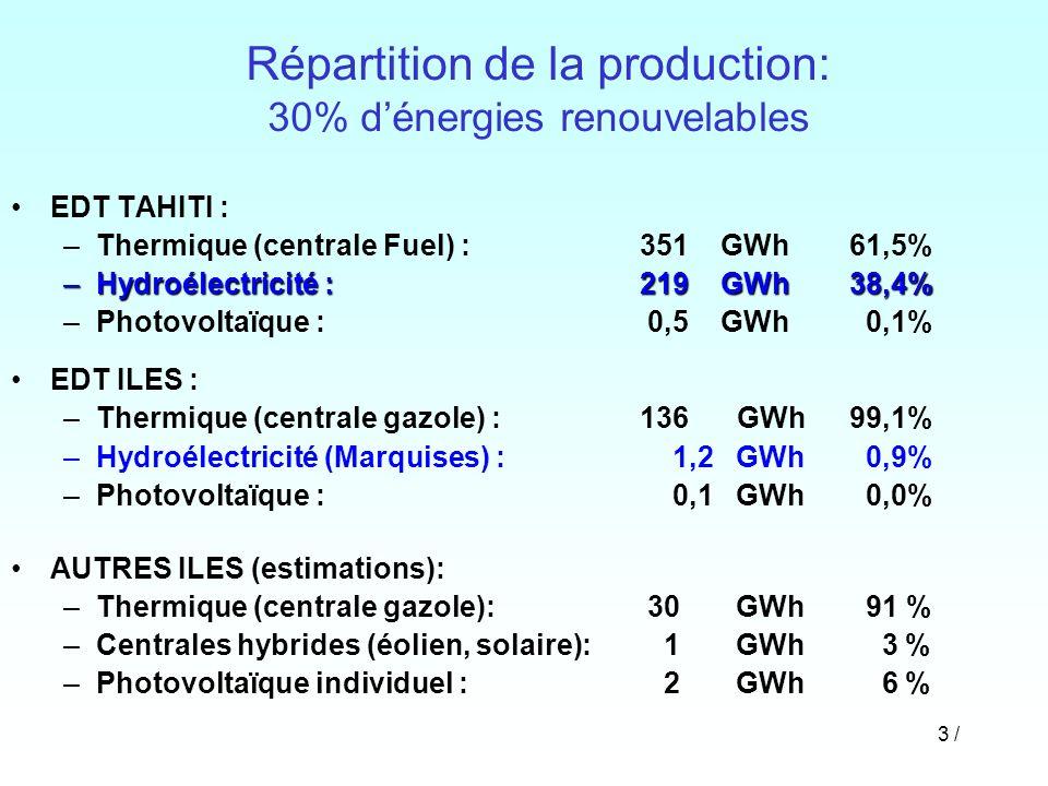 3 / Répartition de la production: 30% dénergies renouvelables EDT TAHITI : –Thermique (centrale Fuel) : 351 GWh 61,5% –Hydroélectricité : 219 GWh38,4%