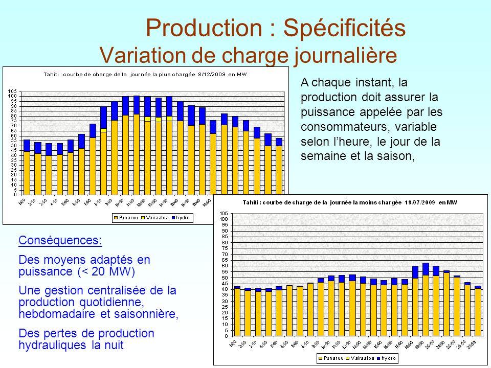 5 / Production : Spécificités Variation de charge journalière A chaque instant, la production doit assurer la puissance appelée par les consommateurs,