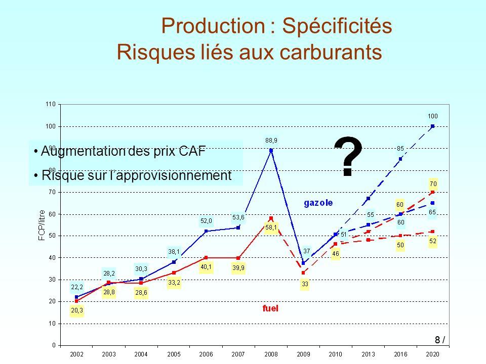 8 / Production : Spécificités Risques liés aux carburants Augmentation des prix CAF Risque sur lapprovisionnement