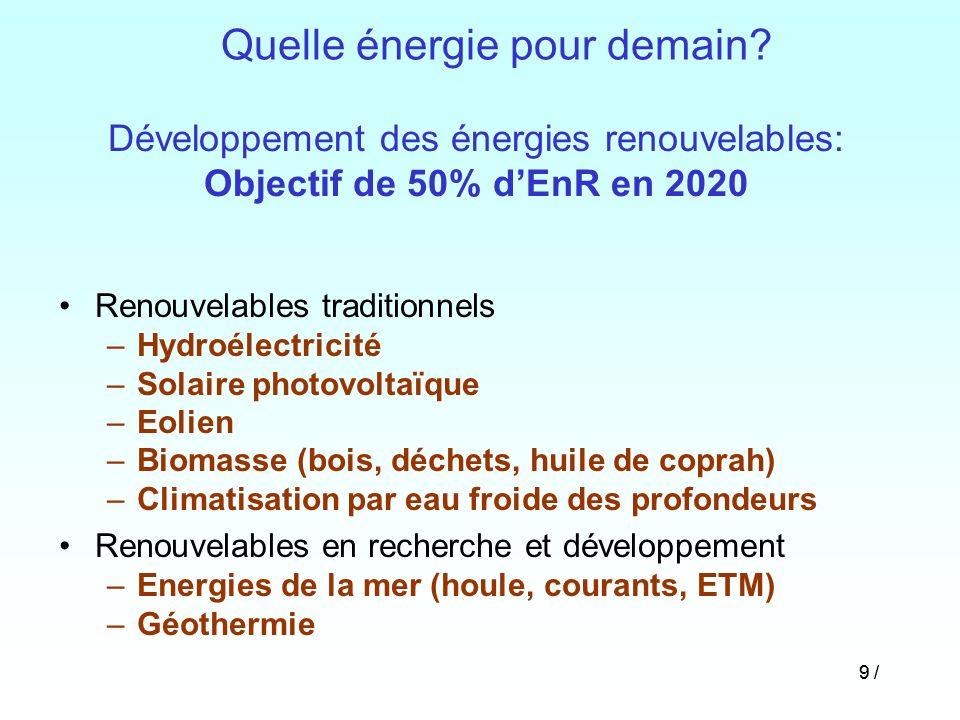 9 / Quelle énergie pour demain? Renouvelables traditionnels –Hydroélectricité –Solaire photovoltaïque –Eolien –Biomasse (bois, déchets, huile de copra