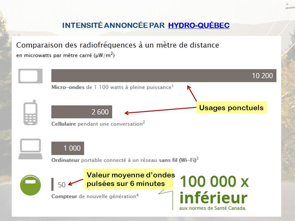 INTENSITÉ ANNONCÉE PAR HYDRO-QUÉBECHYDRO-QUÉBEC Usages ponctuels Valeur moyenne dondes pulsées sur 6 minutes