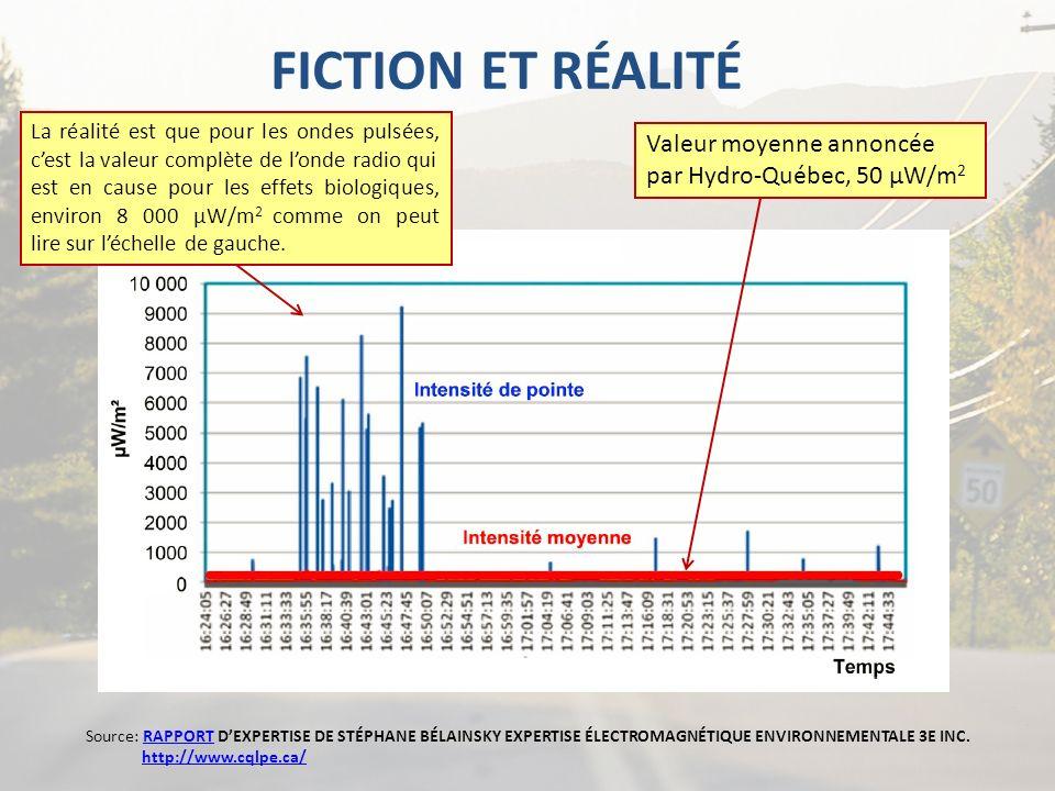 FICTION ET RÉALITÉ Source: RAPPORT DEXPERTISE DE STÉPHANE BÉLAINSKY EXPERTISE ÉLECTROMAGNÉTIQUE ENVIRONNEMENTALE 3E INC. http://www.cqlpe.ca/RAPPORTht