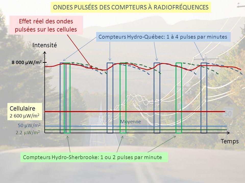 Intensité Temps ONDES PULSÉES DES COMPTEURS À RADIOFRÉQUENCES Compteurs Hydro-Québec: 1 à 4 pulses par minutes 50 µW/m 2 Moyenne 8 000 µW/m 2 Compteur