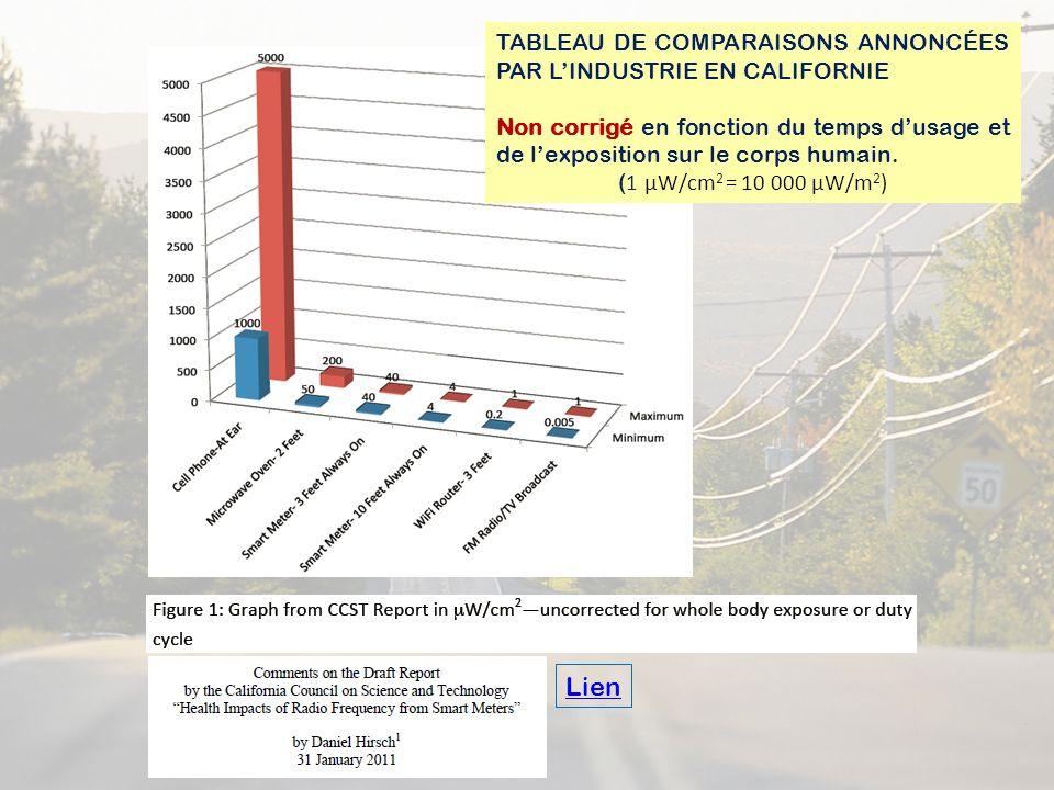 Lien TABLEAU DE COMPARAISONS ANNONCÉES PAR LINDUSTRIE EN CALIFORNIE Non corrigé en fonction du temps dusage et de lexposition sur le corps humain. ( 1