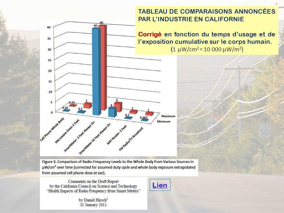 TABLEAU DE COMPARAISONS ANNONCÉES PAR LINDUSTRIE EN CALIFORNIE Corrigé en fonction du temps dusage et de lexposition cumulative sur le corps humain. (